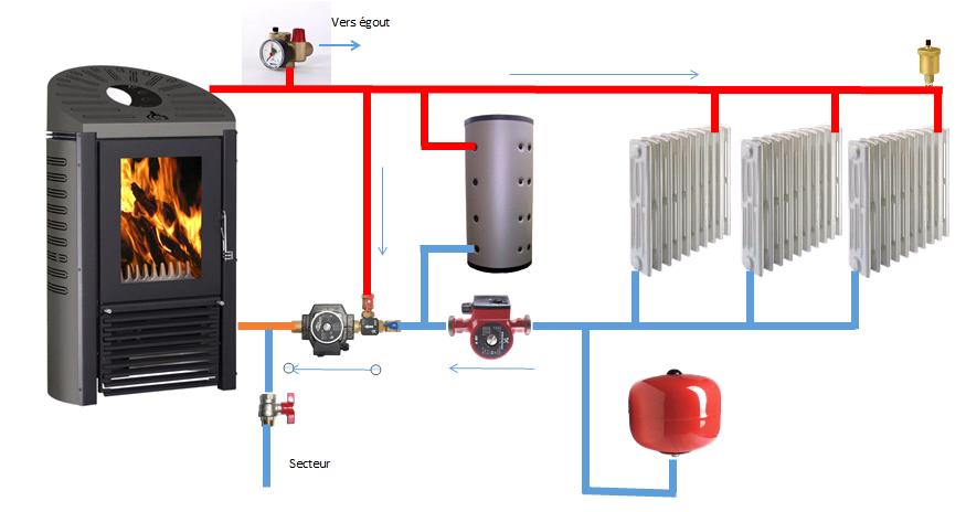 La famille cr ative un po le bouilleur pour le chauffage et l 39 eau chaude - Branchement radiateur eau chaude ...