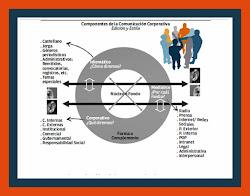 Componentes de la Comunicación Corporativa