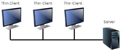 A thin client