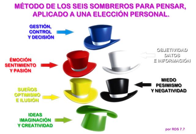 6 sombreros para pensar como herramienta para tu decisión personal.