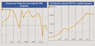 pib per capita españa