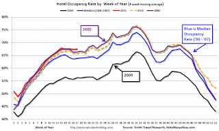 Hotels at Record Occupancy Pace in 2015
