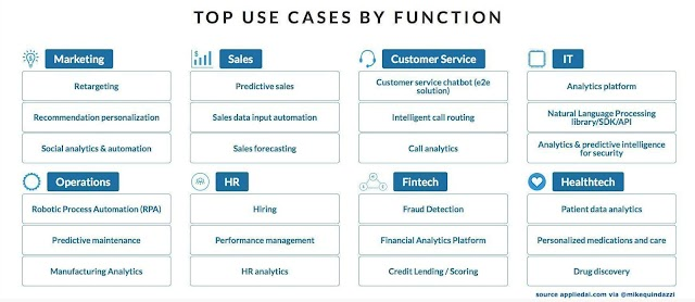 Artificial Intelligence - top use cases by function