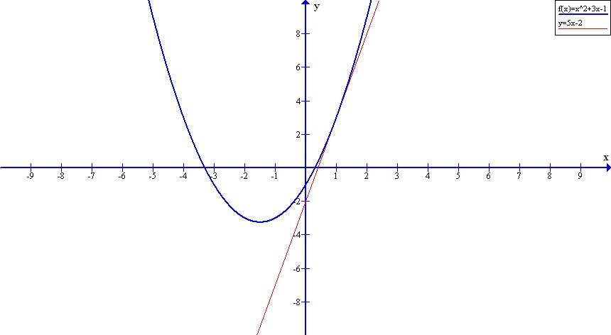 Matem ticas f sica y m s aplicaciones de la derivada y for Exterior tangente y secante