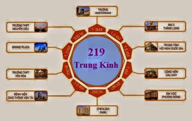 Chung Cư 219 Trung Kính