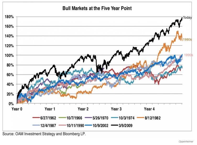 Bull+markets+at+5+yrs.png