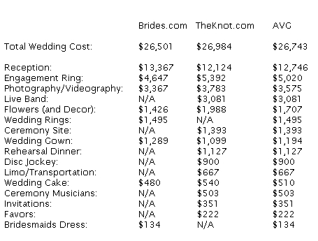How Much Does A Wedding Cost 2011