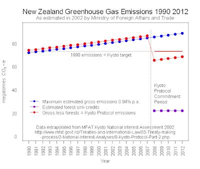 Emission trading system new zealand