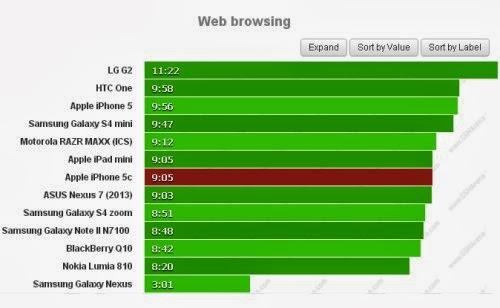 Se volete navigare su internet l'iPhone 5C vi garantirà circa 9 ore e 5 minuti di autonomia consecutiva