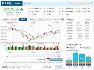 中国株コバンザメ投資 香港ハンセン指数20130820