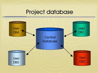 OpO - Tehnik Merancang Database