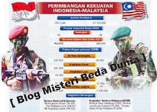 Perbandingan kekuatan militer indonesia vs malysia - Blog Misteri Beda Dunia
