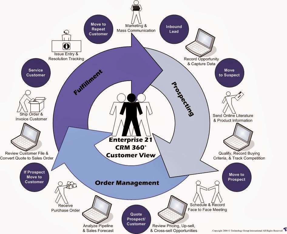 Crm система своими руками 53