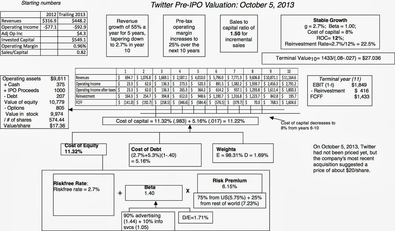musings on markets twitter announces ipo the valuation