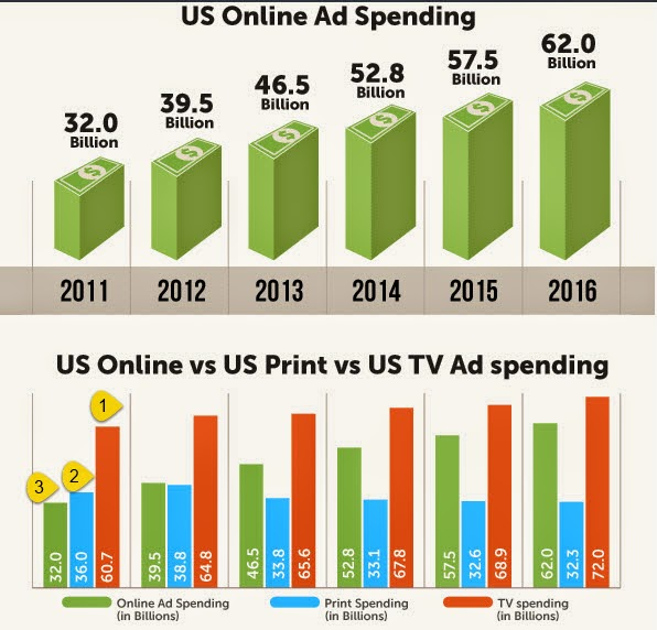 comparison of TV vs print vs online ads