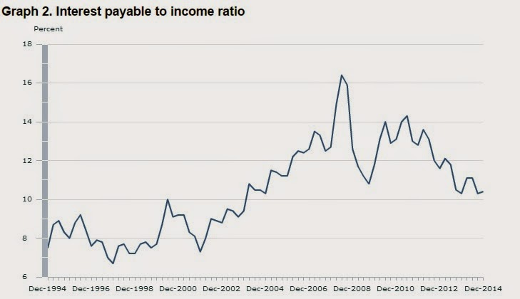 Interest payable to income ratio