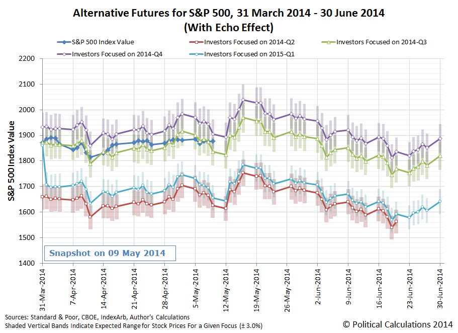 Alternative Futures for S&P 500, 31 March 2014 - 30 June 2014 (With Echo Effect), Snapshot on 2014-05-09