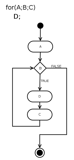 Malan's Blog: Repetition and Looping (for loop , while loop)
