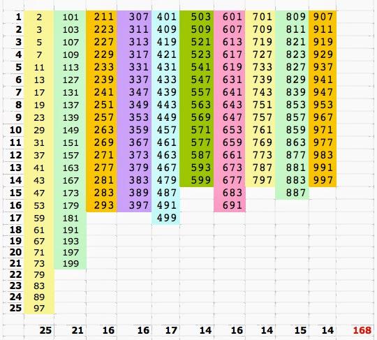 La breda in rete numeri primi - Tavole numeriche fino a 5000 ...