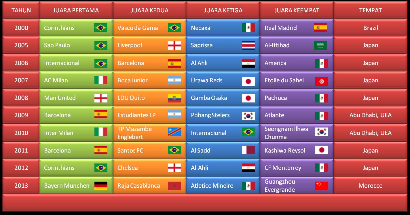 Daftar Juara Piala Dunia Antar Klub