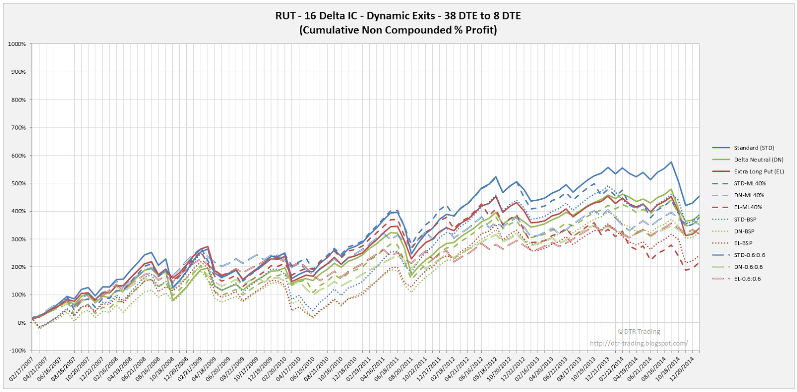 Iron Condor Equity Curves RUT 38 DTE 16 Delta All Versions