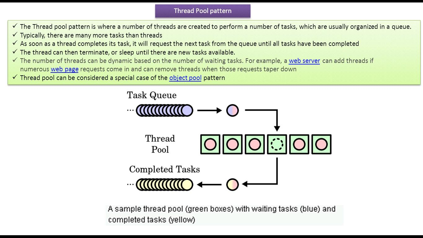 Thread pattern designs images for Thread pool design pattern java