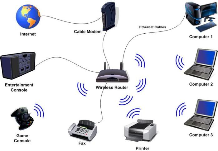 phone connection wiring diagram images wiring diagram on telephone modem wireless router connection diagram