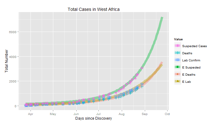 1.2 Millions Deaths by Ebola projected within Six Months?