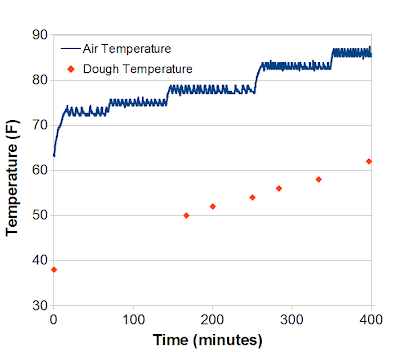 Chart of air temperature controlled by Arduino