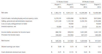 TJX, Q2, 2015, financial statement