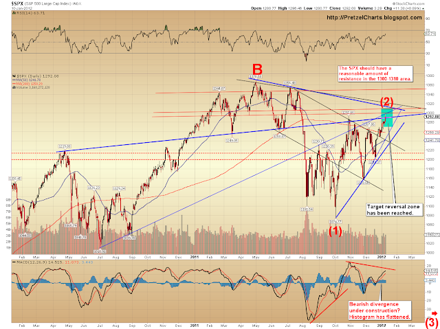 SPX and Nasdaq Updates: Long-term Charts Show Market Faces Key Resistance Levels