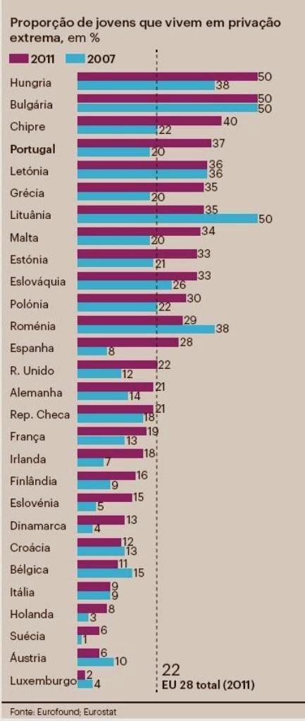 Europa, Pobreza Jovem