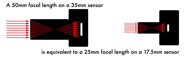A smaller lens for a smaller sensor