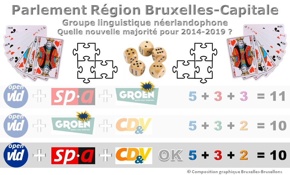 Parlement et gouvernement bruxellois 2014-2019 - Coalition de majorité dans le groupe néerlandophone pour la formation du gouvernement - Pré-accord OPEN VLD - SPA - CD&V - Bruxelles-Bruxellons
