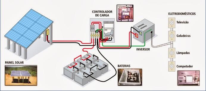 Aqui um pequeno esquema de como é um sistema fotovoltaico caseiro