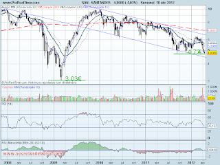 analisis tecnico de-santander-a 19 de abril de 2012