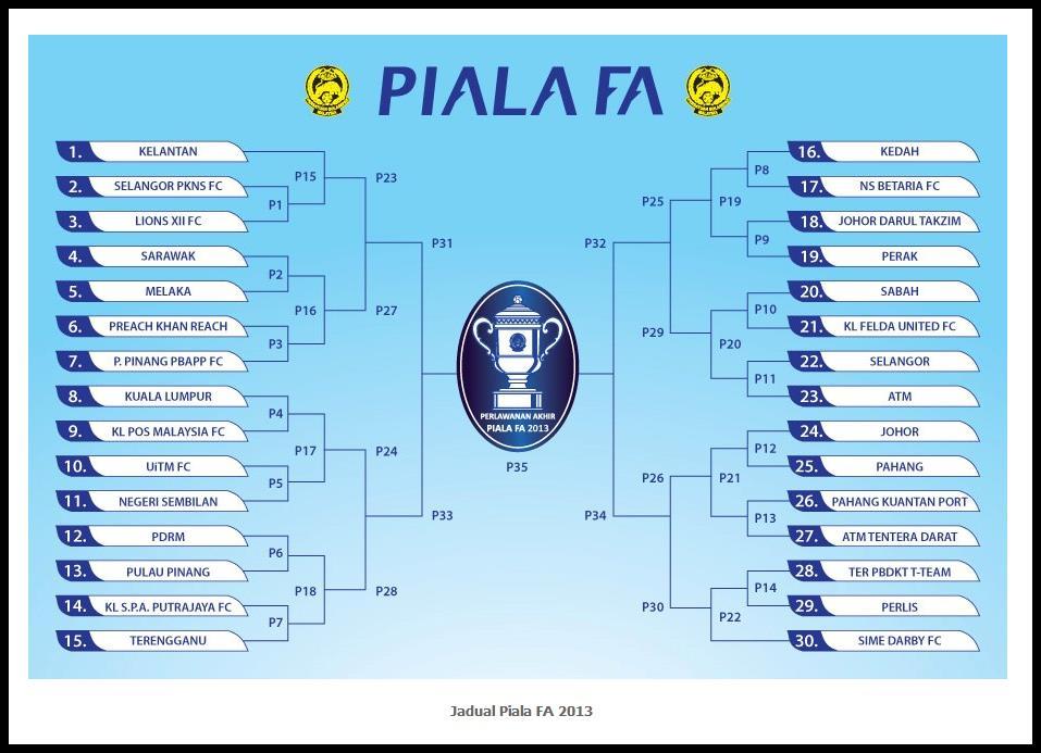 Laluan penuh berliku Piala FA 2013.