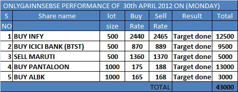 ONLYGAIN PERFORMANCE OF 30TH APRIL 2012 ON (MONDAY)..