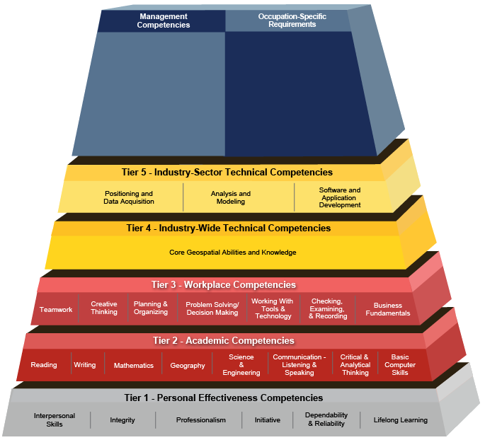 Geospatial Technology Competency Model
