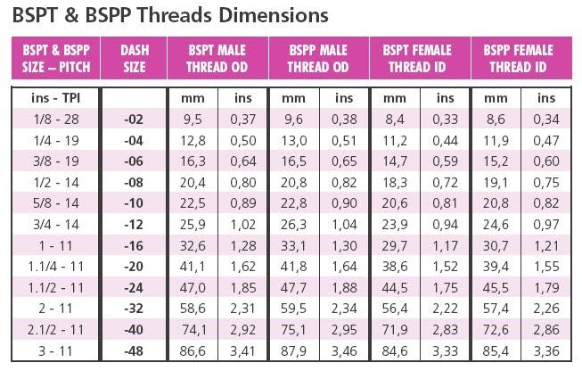 Bspt thread chart technical data qatar filter ayucar