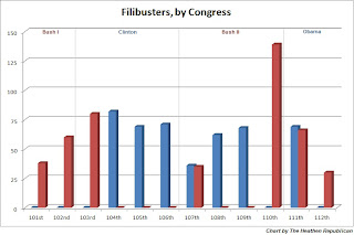 pattern result 5050 split two-year period volume filibusters normal levels
