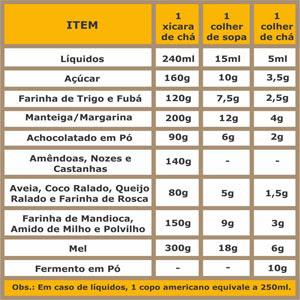 Tabela de Equivalências e Medidas Caseiras