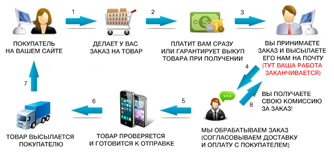 Схема интернет продаж