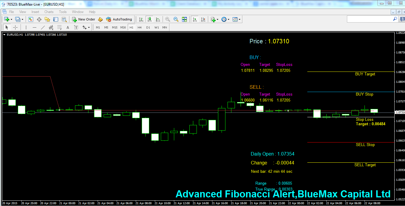 EURUSD Daily articles with advanced Fibonacci alert-source from BlueMax Capital 22/04/2015