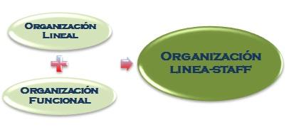 Organización-Línea-Staff
