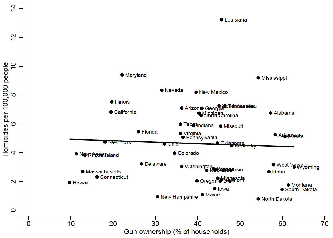relationship between guns and crime This report reviews the evidence surrounding the relationship between civilian gun carrying and violent crime and mass shootings and factors that are unique to public.