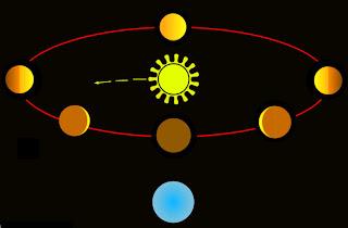 Teoría geocéntrica: modelo Tycho Brahe-Sungenis-Gorostizaga Fases_v2