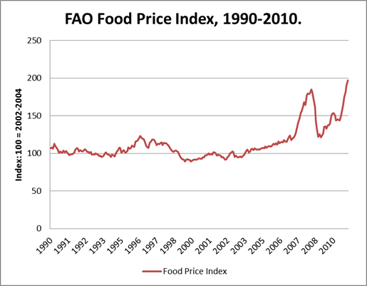 food prices and supply The 3-month emergency food supply provides 450 servings of a wide variety of delicious, storable food, drinks and snacks to be used as.