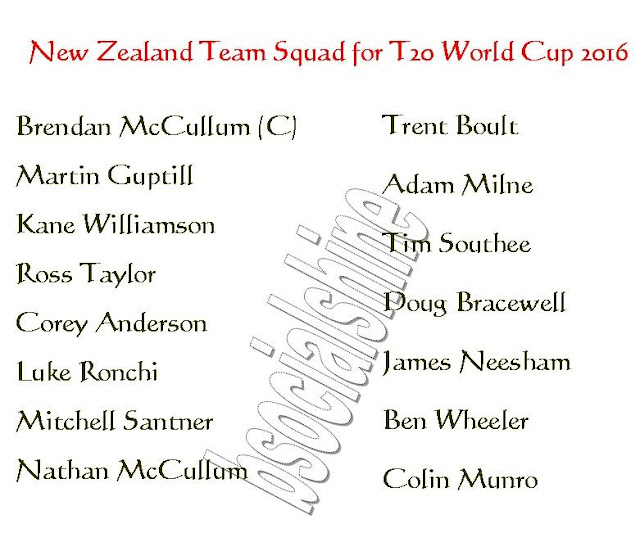 New Zealand Team Squad for T20 World Cup 2016,player list for t20 world cup,2016 ICC World Twenty20,all teams squad for t20 world cup 2016,New Zealand team player,New Zealand 11,player list.,ICC T20 World Cup 2016 New Zealand team squad,New Zealand team for t20 world cup 2016,confirmed New Zealand team squad for t20 world cup 2016,New Zealand team squad 2016,final 11 player,New Zealand final 11 player for t20 world cup 2016,New Zealand player list,team squad ICC T20 World Cup 2016 New Zealand Team Squad   Click this link for more detail...     New Zealand Players List: Brendan McCullum (captain), Martin Guptill, Kane Williamson, Ross Taylor, Corey Anderson, Luke Ronchi, Mitchell Santner, Nathan McCullum, Trent Boult, Adam Milne, Tim Southee, Doug Bracewell, James Neesham, Ben Wheeler, Colin Munro,