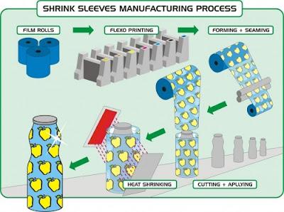 Heat shrink labels process